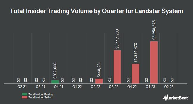 Insider Trades by Quarter for Landstar System (NASDAQ:LSTR)