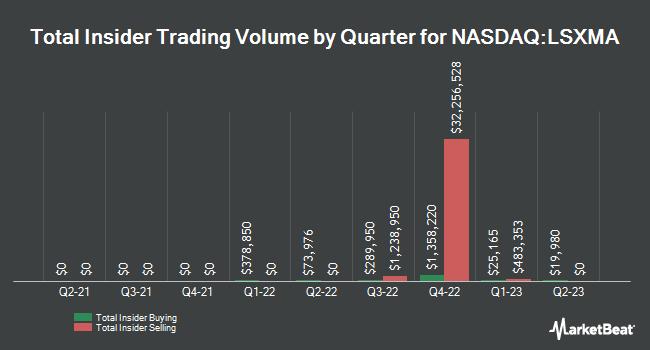 Insider Trades by Quarter for Liberty Sirius XM Group (NASDAQ:LSXMA)