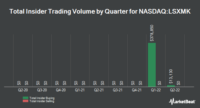 Insider Trades by Quarter for Liberty Sirius XM Group (NASDAQ:LSXMK)