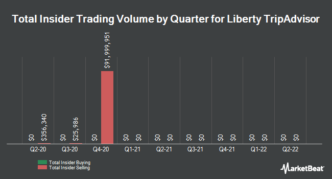 Insider Trades by Quarter for Liberty TripAdvisor Holdings (NASDAQ:LTRPA)
