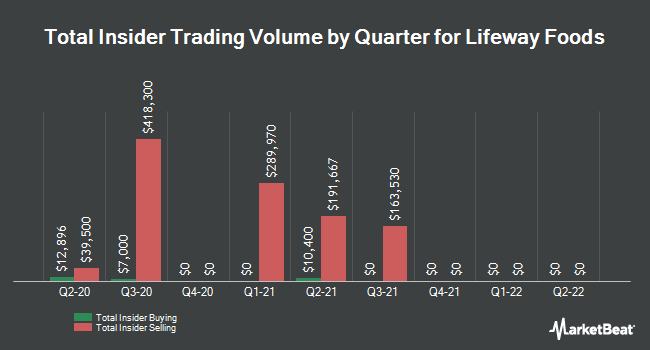 Insider Trades by Quarter for Lifeway Foods (NASDAQ:LWAY)