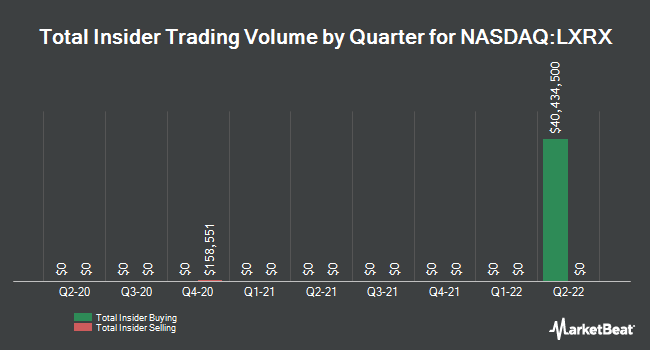 Insider Trades by Quarter for Lexicon Pharmaceuticals (NASDAQ:LXRX)