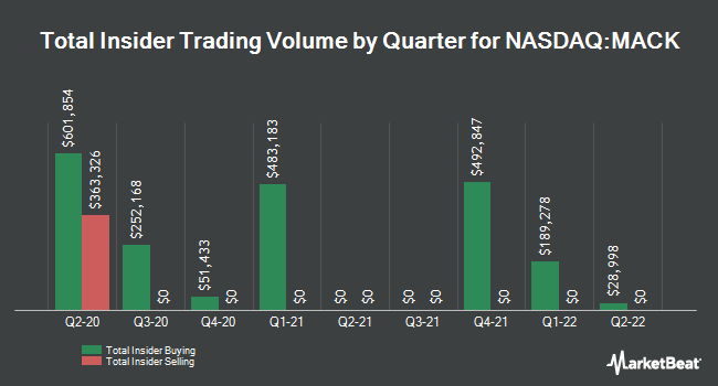 Insider Buying and Selling by Quarter for Merrimack Pharmaceuticals (NASDAQ:MACK)