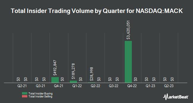 Insider Trades by Quarter for Merrimack Pharmaceuticals (NASDAQ:MACK)