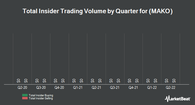 Insider Trades by Quarter for MAKO Surgical (NASDAQ:MAKO)