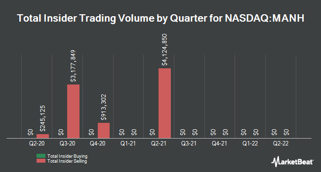 Insider Trades by Quarter for Manhattan Associates (NASDAQ:MANH)