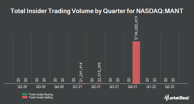 Insider Trades by Quarter for ManTech International Corporation (NASDAQ:MANT)