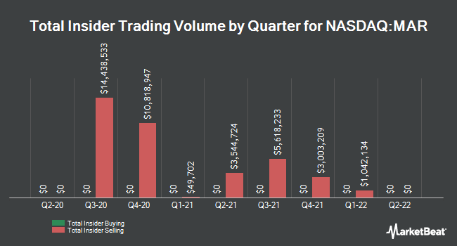 Insider Buying and Selling by Quarter for Marriott International (NASDAQ:MAR)