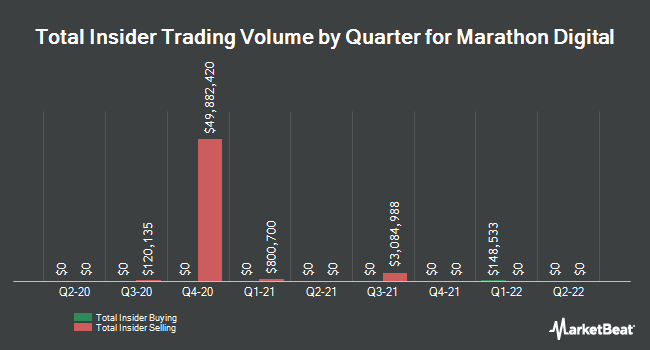 Insider Trades by Quarter for Marathon Patent Group (NASDAQ:MARA)