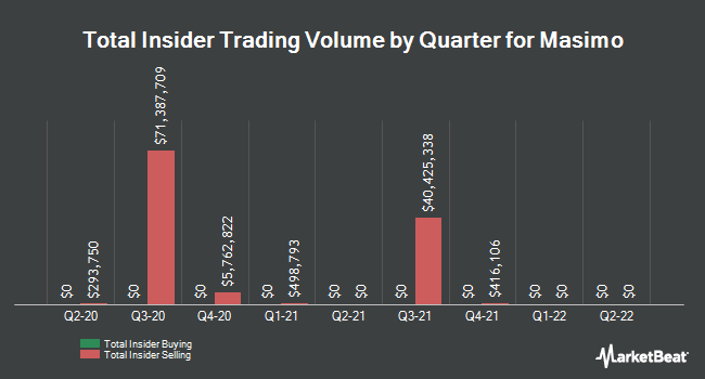 Insider Buying and Selling by Quarter for Masimo (NASDAQ:MASI)