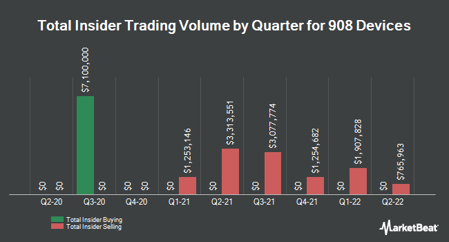 Insider Buying and Selling by Quarter for 908 Devices (NASDAQ:MASS)