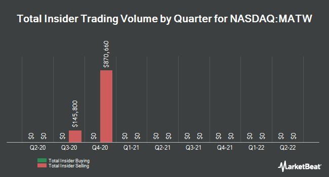 Insider Trades by Quarter for Matthews International (NASDAQ:MATW)