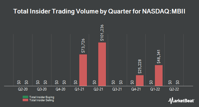 Insider Trades by Quarter for Marrone Bio Innovations (NASDAQ:MBII)