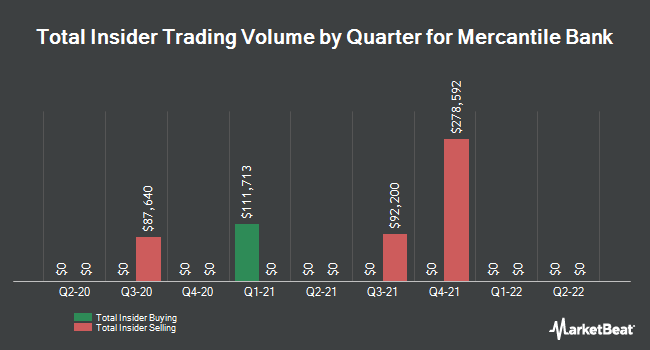 Insider Trades by Quarter for Mercantile Bank Corp. (NASDAQ:MBWM)