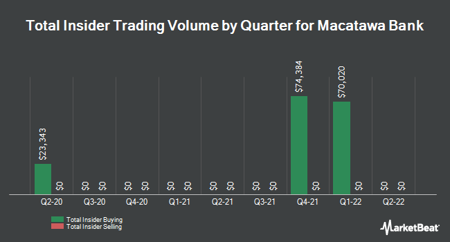 Insider Trades by Quarter for Macatawa Bank (NASDAQ:MCBC)