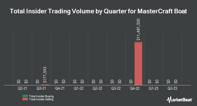 Insider Trades by Quarter for MCBC Holdings (NASDAQ:MCFT)