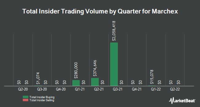 Insider Trades by Quarter for Marchex (NASDAQ:MCHX)