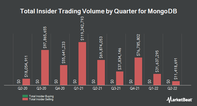 Insider Buying and Selling by Quarter for Mongodb (NASDAQ:MDB)
