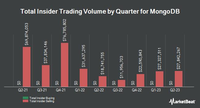 Insider Buying and Selling by Quarter for MongoDB (NASDAQ:MDB)