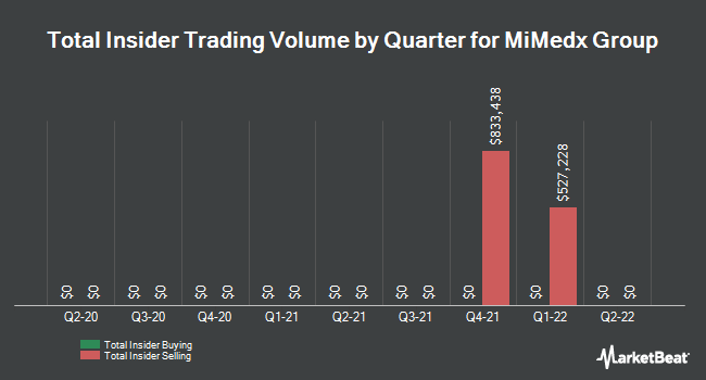 Insider Trades by Quarter for MiMedx Group (NASDAQ:MDXG)