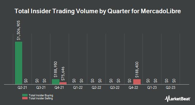 Insider Trades by Quarter for MercadoLibre (NASDAQ:MELI)