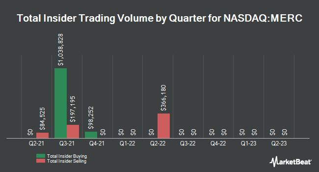 Insider Trading History for Mercer International (NASDAQ:MERC)