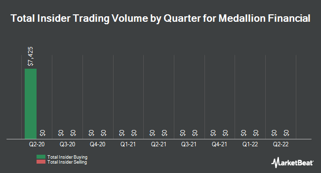 Insider Trades by Quarter for Medallion Financial (NASDAQ:MFIN)