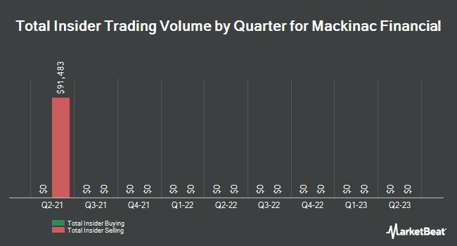 Insider Trades by Quarter for Mackinac Financial Corporation (NASDAQ:MFNC)