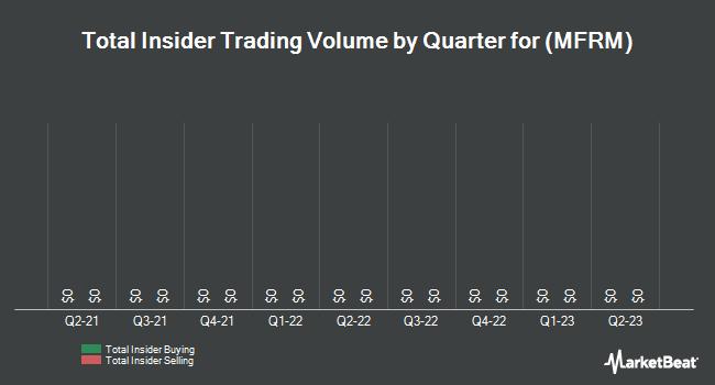 Insider Trades by Quarter for Mattress Firm (NASDAQ:MFRM)