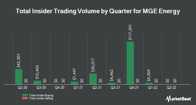 Insider Trading History for MGE Energy (NASDAQ:MGEE)