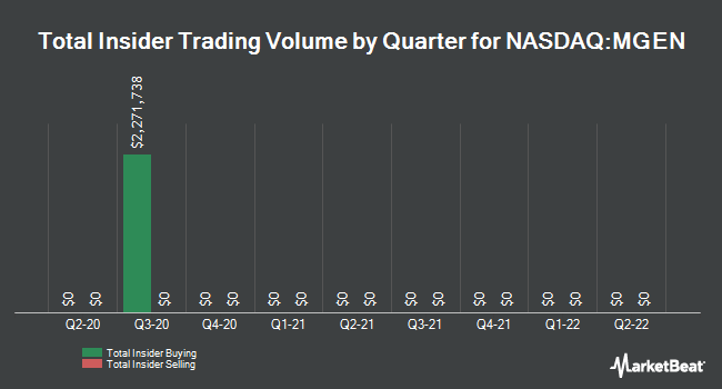 Insider Trades by Quarter for Signal Genetics (NASDAQ:MGEN)