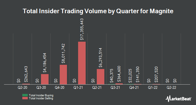 Insider Buying and Selling by Quarter for Magnite (NASDAQ:MGNI)