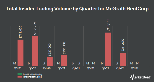 Insider Trades by Quarter for McGrath RentCorp (NASDAQ:MGRC)