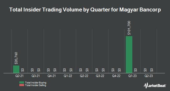 Insider Trades by Quarter for Magyar Bancorp (NASDAQ:MGYR)