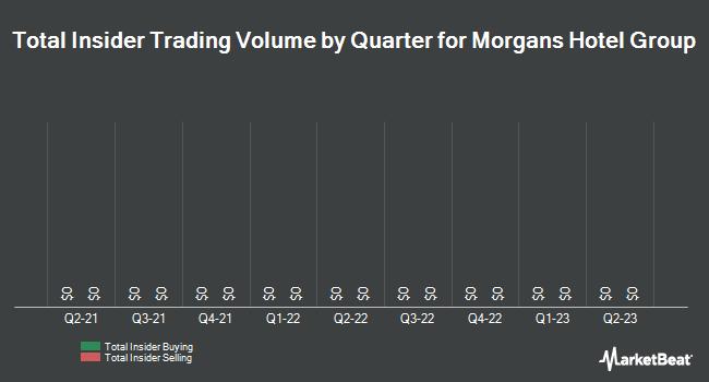 Insider Trading History for Morgans Hotel Group (NASDAQ:MHGC)