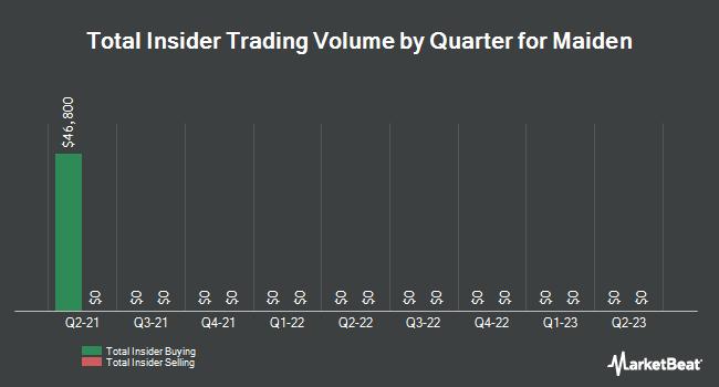 Insider Trades by Quarter for Maiden (NASDAQ:MHLD)