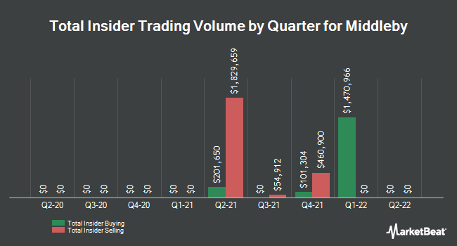 Insider Trades by Quarter for The Middleby Corporation (NASDAQ:MIDD)