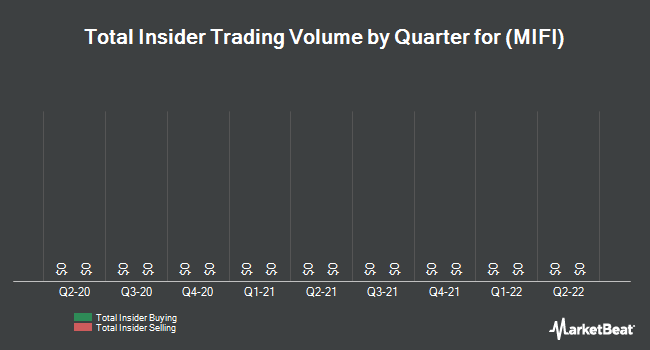 Insider Trading History for Novatel Wireless (NASDAQ:MIFI)