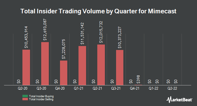 Insider Buying and Selling by Quarter for Mimecast (NASDAQ:MIME)