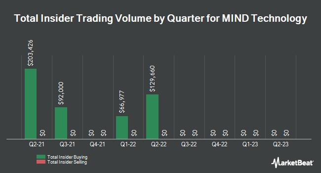 Insider Trades by Quarter for Mitcham Industries (NASDAQ:MIND)
