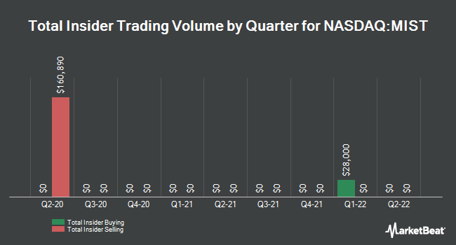 Insider Buying and Selling by Quarter for Milestone Pharmaceuticals (NASDAQ:MIST)