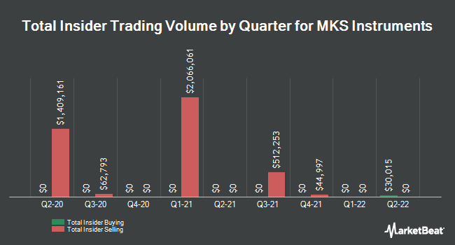 Insider Trades by Quarter for MKS Instruments (NASDAQ:MKSI)