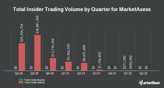 Insider Buying and Selling by Quarter for MarketAxess (NASDAQ:MKTX)