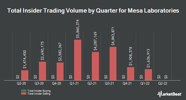 Insider Buying and Selling by Quarter for Mesa Laboratories (NASDAQ:MLAB)