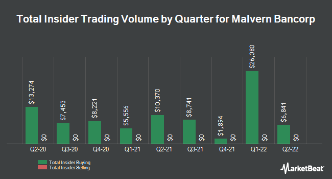 Insider Buying and Selling by Quarter for Malvern Bancorp (NASDAQ:MLVF)