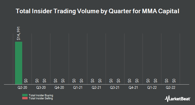 Insider Trades by Quarter for MMA Capital Management, LLC (NASDAQ:MMAC)