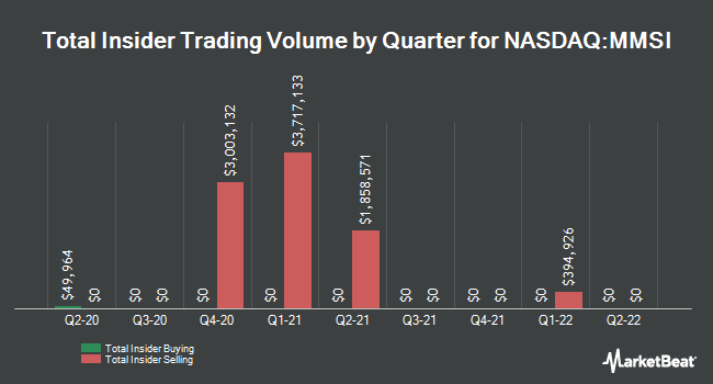 Insider Buying and Selling by Quarter for Merit Medical Systems (NASDAQ:MMSI)