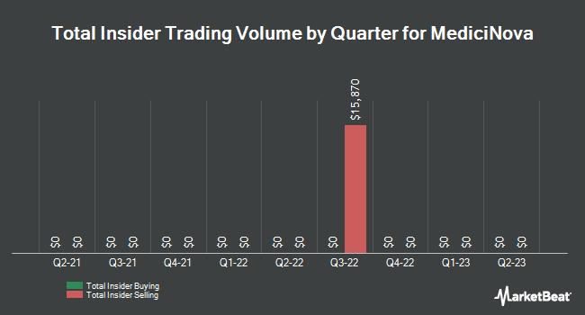 Insider Trades by Quarter for MediciNova (NASDAQ:MNOV)