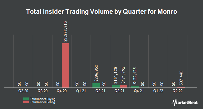 Insider Trades by Quarter for Monro Muffler Brake (NASDAQ:MNRO)