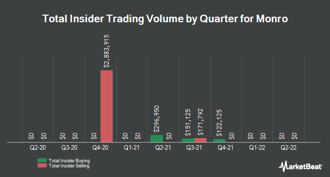 Insider Trading History for Monro Muffler Brake (NASDAQ:MNRO)
